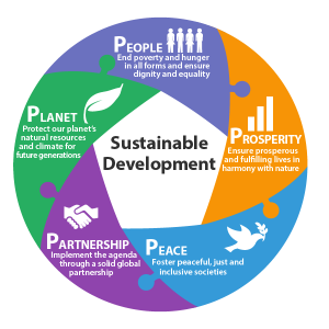 Sustainable Development Image Bray